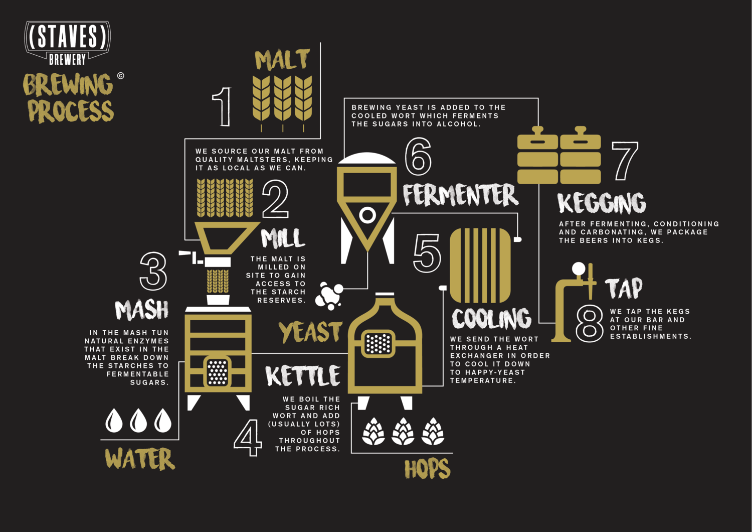 How To Brew Your Home Beer Whisky Factory
